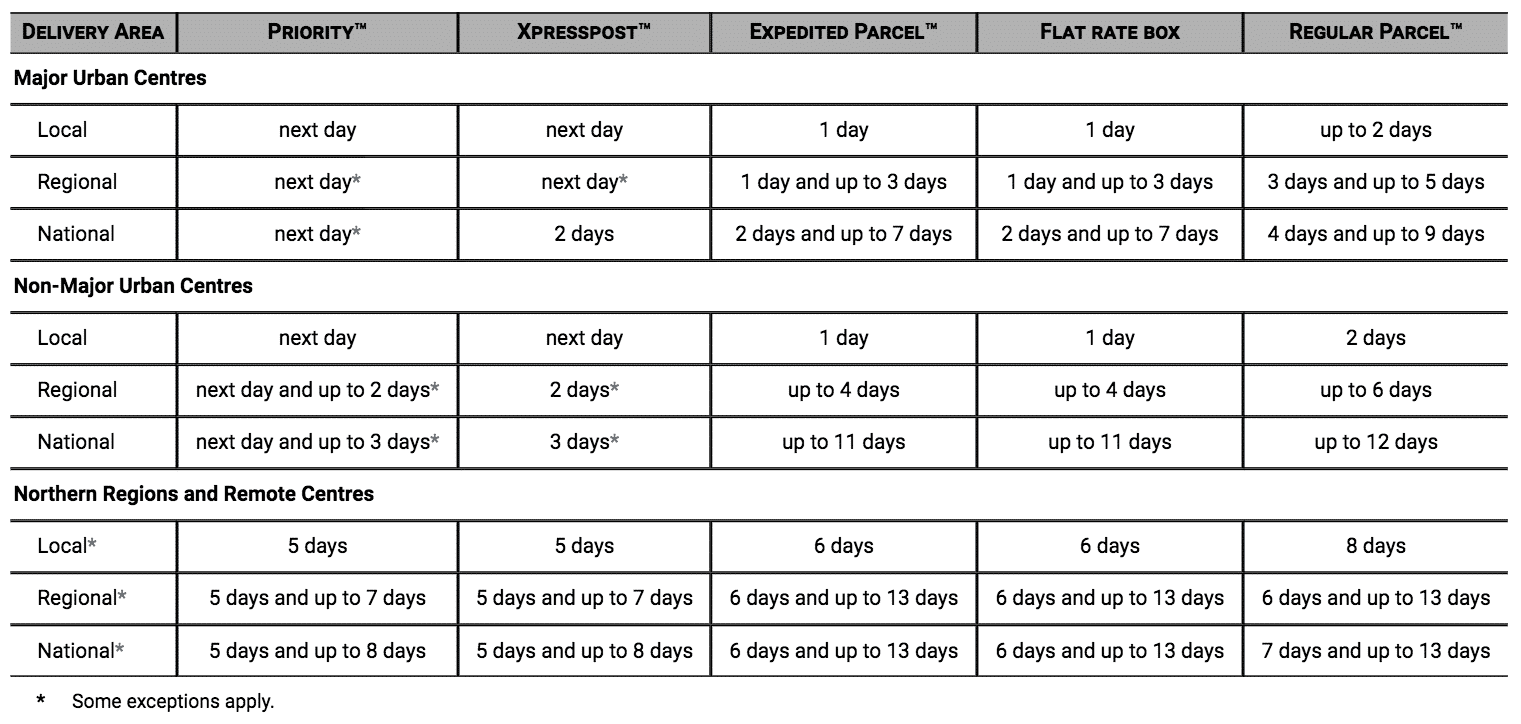 Canada Post Delivery Estimate Table